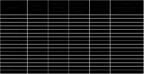 Grafik Zahlen